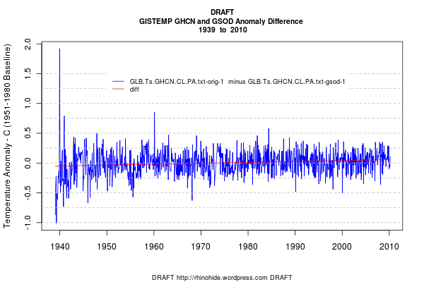 Draft Difference of GISTEMP with GSOD and GHCN